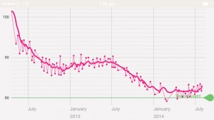 weight-loss-graphs1